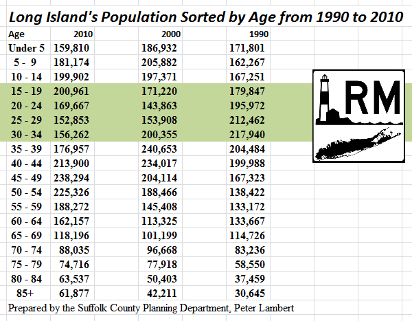 Long Island Age Demographics